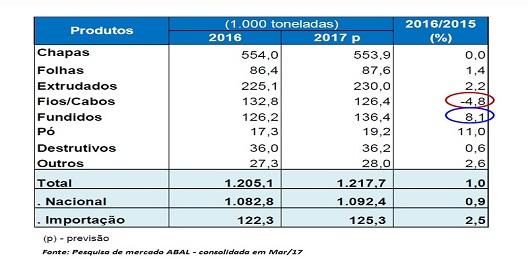 mercado aluminio 2017 hyspex blog